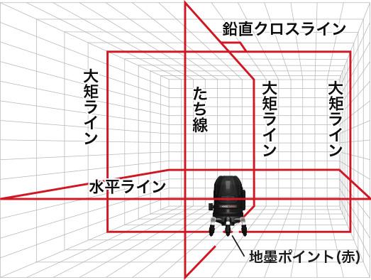 鉛直クロスライン 大短ライン たち線 水平ライン 地墨ポイント(赤)