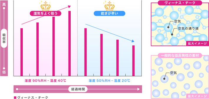 吸湿速乾性のグラフ