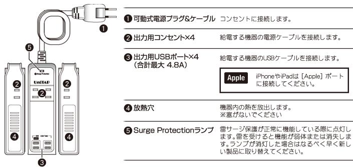iPhoneやiPadは[Apple]ポートに接続して下さい。