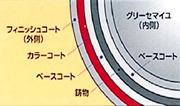 ル・クルーゼの製品は特殊3層ホーロー加工