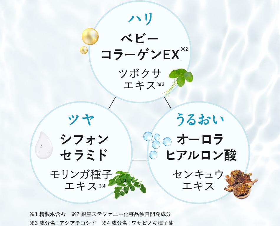 ハリ…ベビーコラーゲンEX/ツヤ…シフォンセラミド/うるおい…オーロラヒアルロン酸