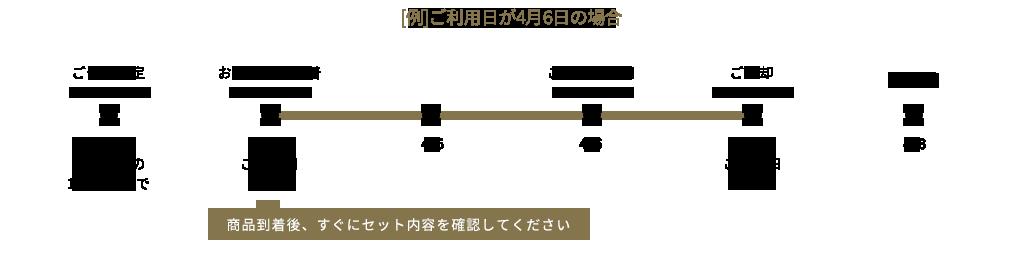 [例]ご利用日が4月6日の場合 商品到着後、すぐにセット内容を確認してください