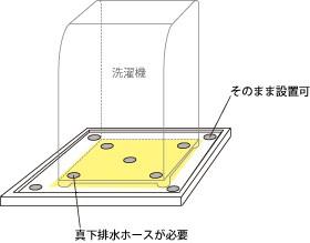 排水口が製品の下に隠れる場合