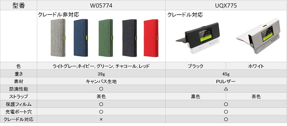 UQ W05 Speed Wi-Fi NEXT モバイルルータ