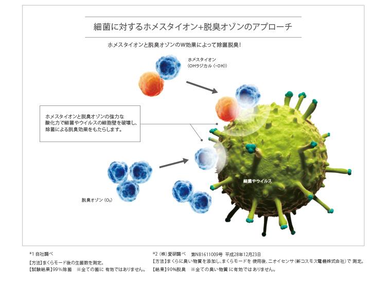 細菌に対するホメスタイオン+脱臭オゾンのアプローチ