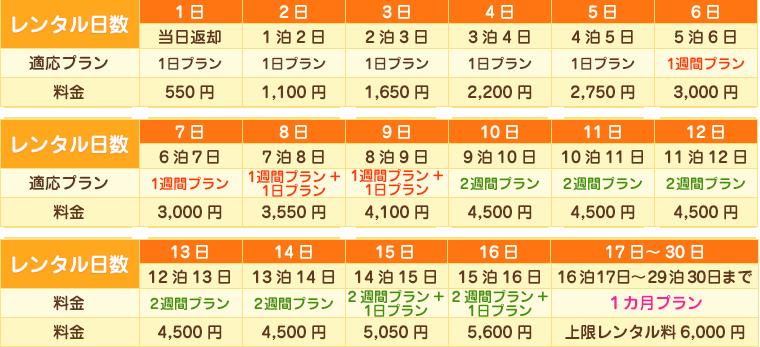 550円プラン料金表 WiFi レンタル便