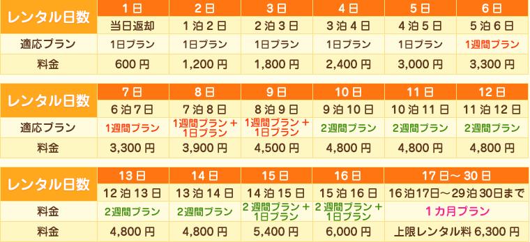 600円プラン料金表 WiFi レンタル 便
