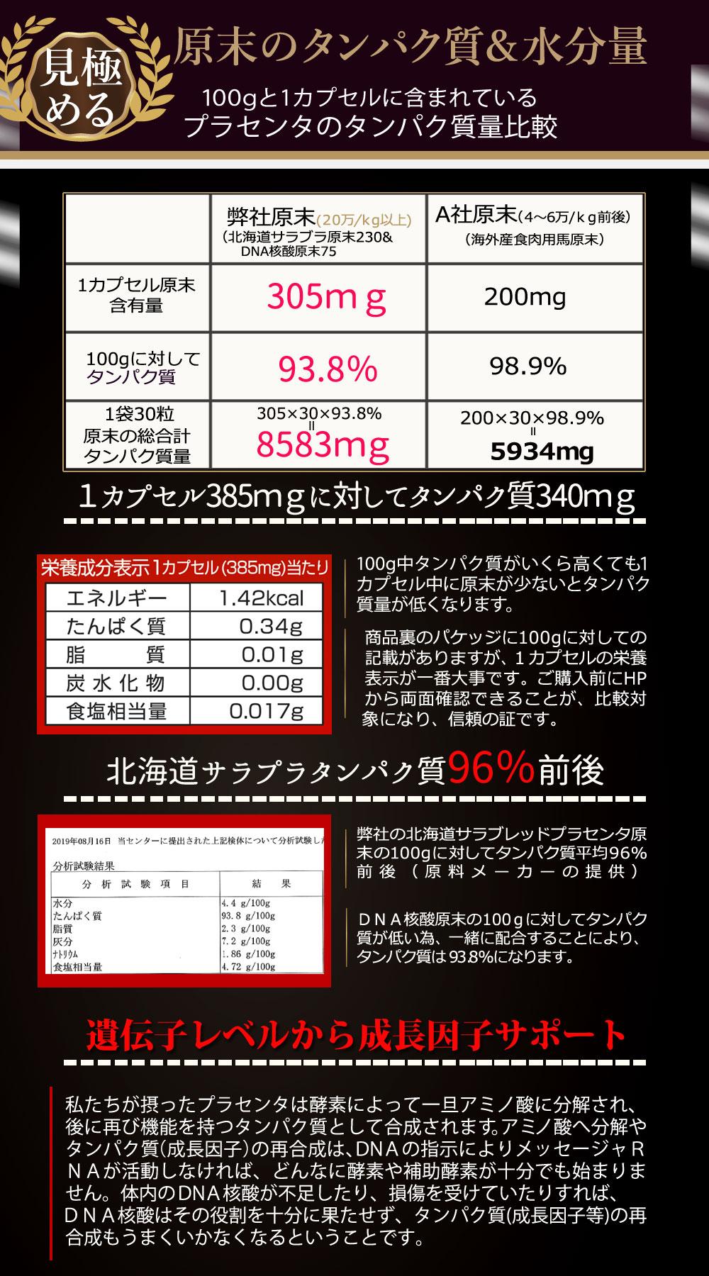 超低分子北海道サラブレッドプラセンタ原末230 価格について