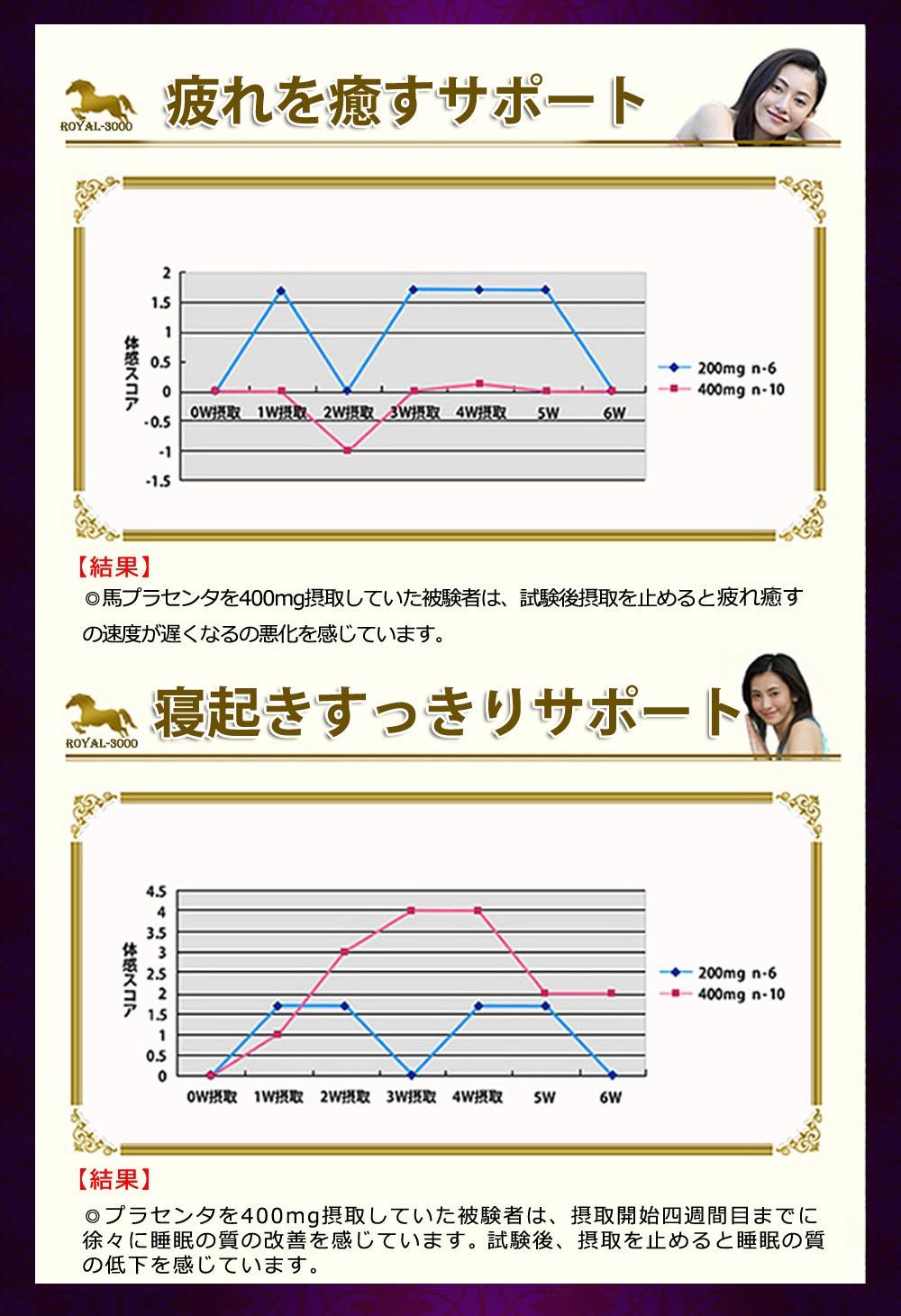 北海道サラブレッドプラセンタ原末 美肌 潤い 睡眠に対して効果データ
