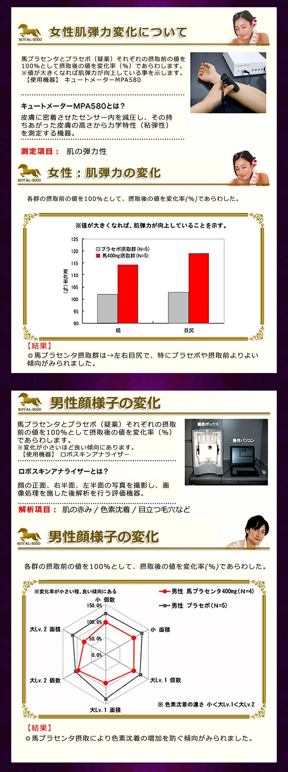 北海道サラブレッドプラセンタ原末 美肌 潤い 色素沈着に対して効果データ