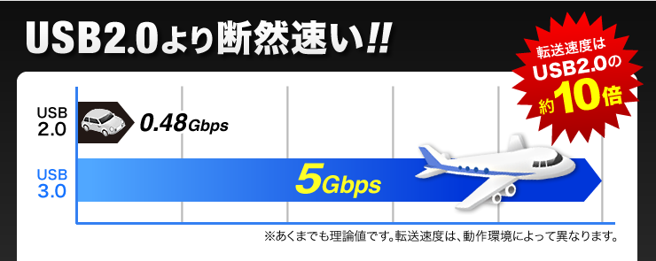 USB2.0より断然速い