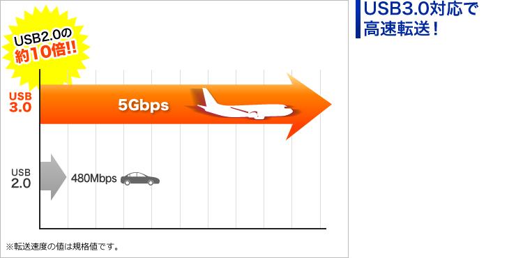 USB3.0対応で高速転送