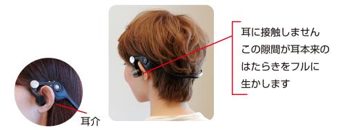 耳穴を塞ぎません。受信機と耳に隙間があるため外の音も聞こえます。
