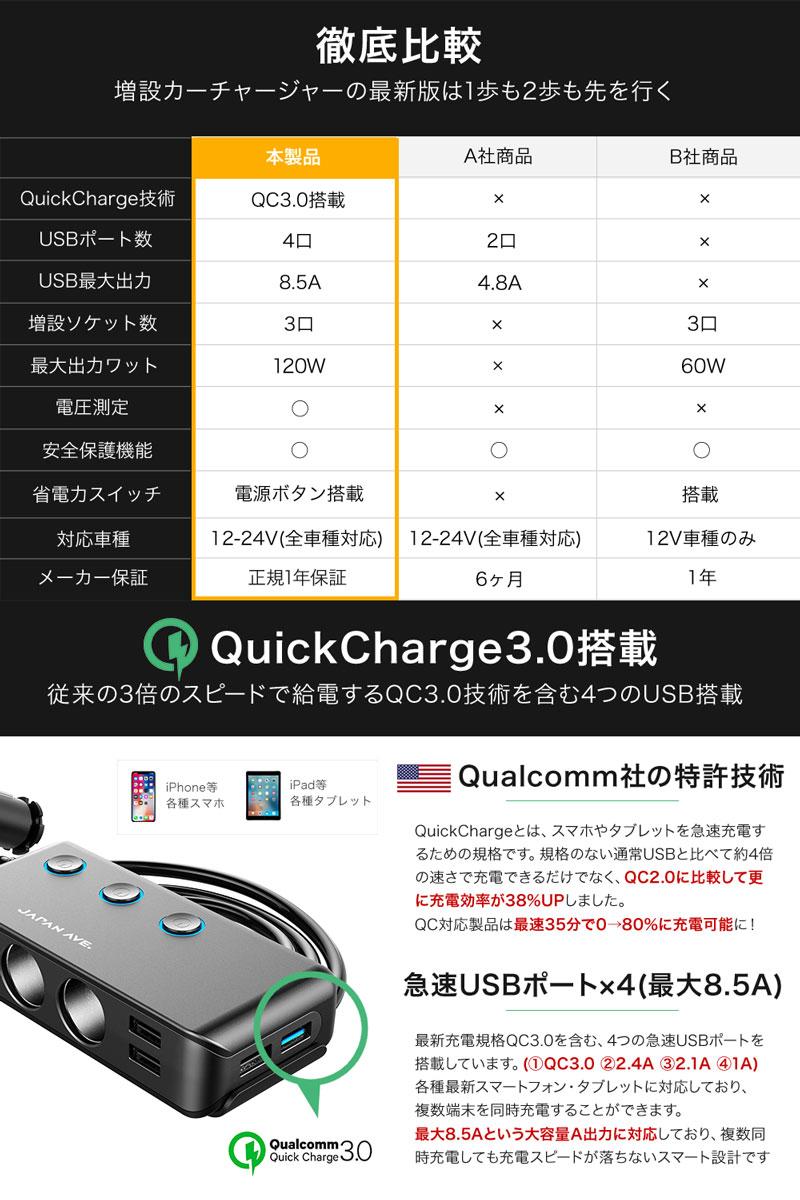Quick Charge qc 3.0 カーチャージャー 増設 シガーソケット usb充電 バッテリー クイックチャージ ソケット iPhone 急速充電 車 携帯 分配 電圧 スマホ 電源 アンペア チャージャー シガソケ  fast charger スマホ充電 携帯充電 スマートフォン