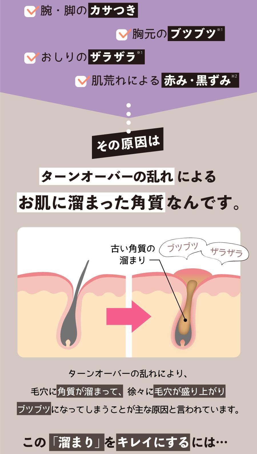 ぶつぶつ お 尻 おしりニキビは市販薬やオロナインで治るの? 原因や跡など治し方・予防法をご紹介