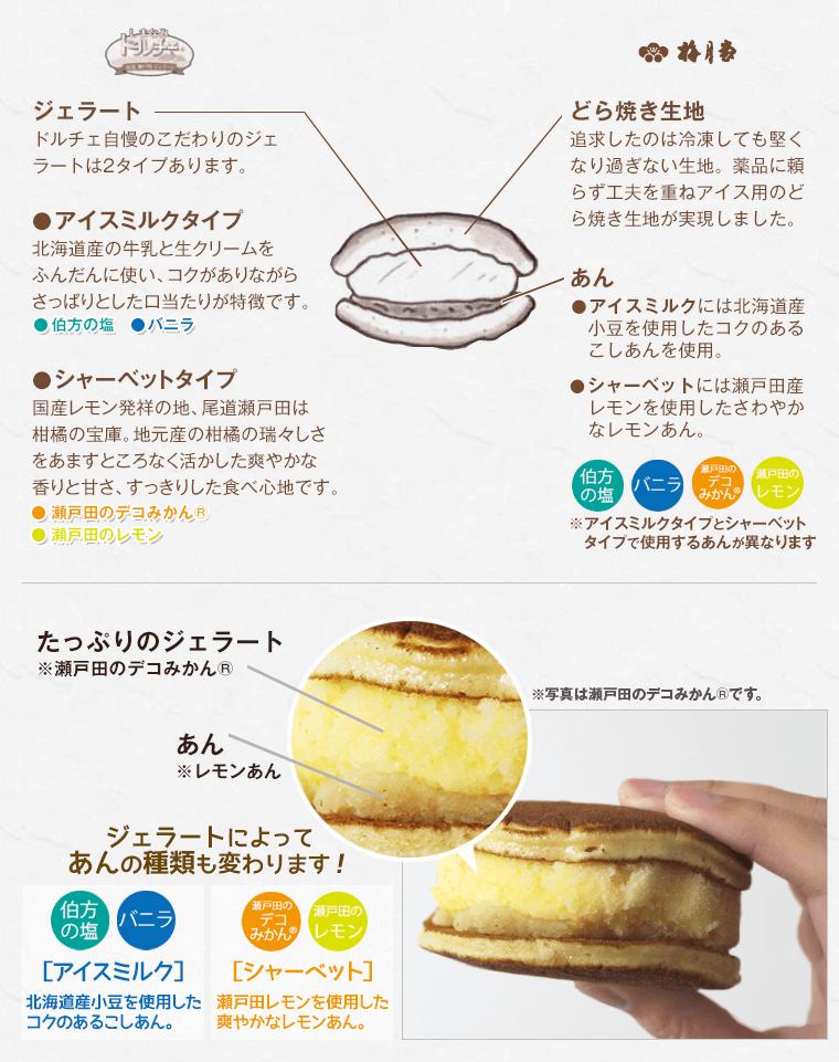 ドルチェと梅月堂コラボのアイスなどら焼きは4種の味と、2つのあんを使用しています