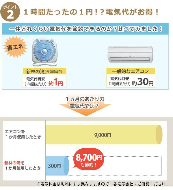 クーラーと新林の滝の電気料金を比較!1時間あたりなんと1円!?