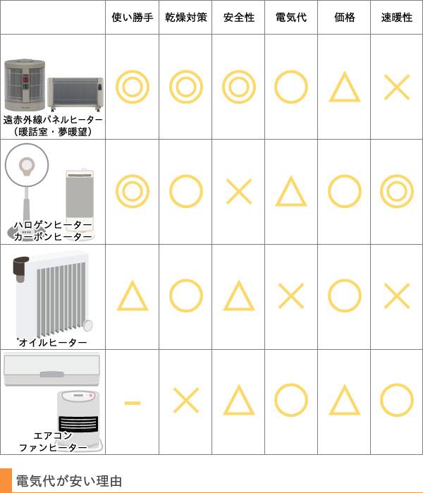 他の暖房との比較表