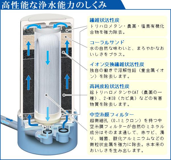 繊維状活性炭でトリハロメタン・農薬・塩素を除去し、コーラルサンドによってお水を美味しくします。イオン交換繊維状活性炭で溶解性鉛(重金属イオン)を除去。高純度粒状活性炭で総トリハロメタン・CAT・カビ臭を除去。さらに中空糸膜フィルターで自然のミネラルはそのままに赤さび・濁り・雑菌・酸化アルミニウムなど微粒状金属を強力に除去!水本来のおいしさが味わえる秘密です
