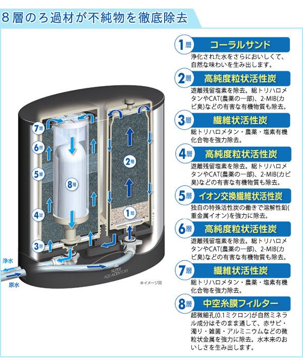 ゼンケン浄水器アクアセンチュリーは8層のろ過材が不純物を徹底除去!
