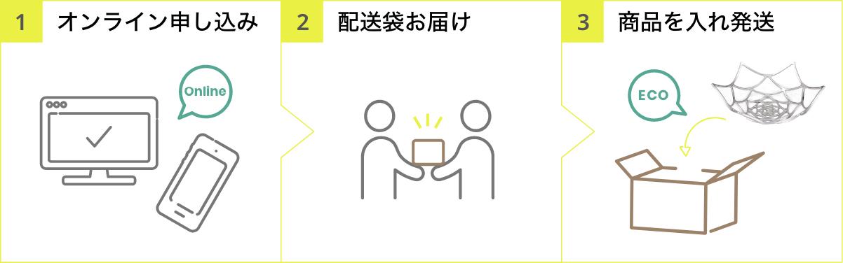プロジェクトに参加する方法