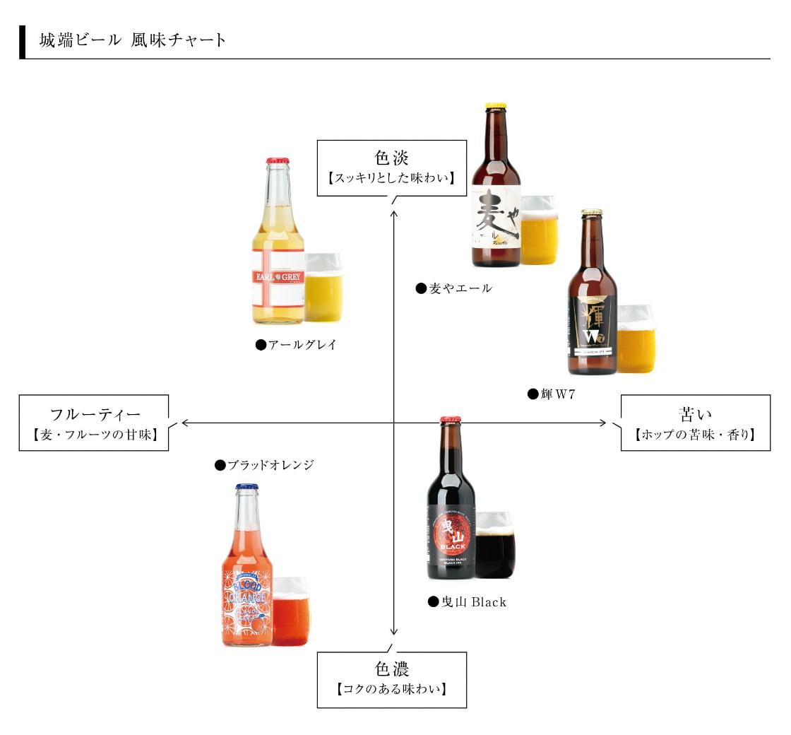 風味の違いチャート