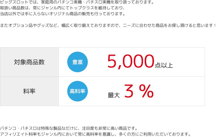 対象商品5000点以上、最大3%の高料率