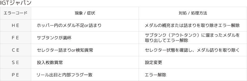 IGTジャパン 中古パチスロ実機エラーコード一覧