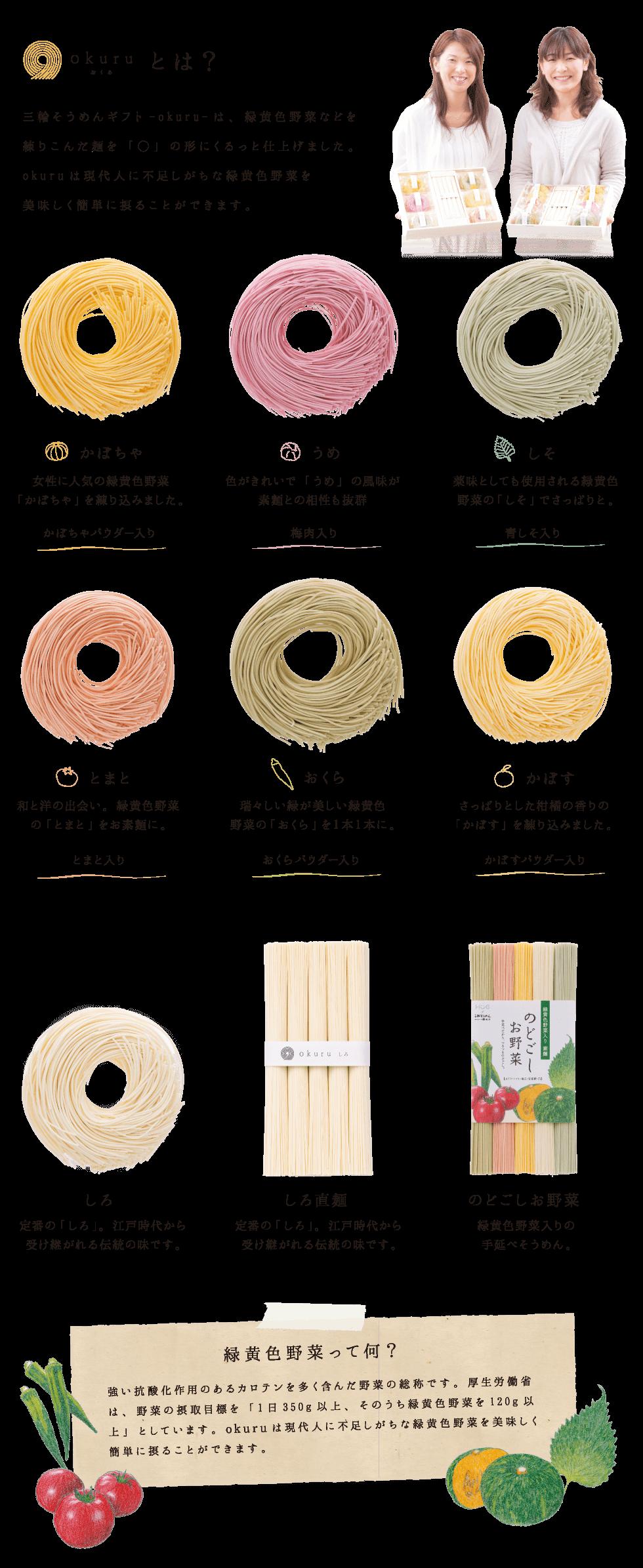 okuruとは? 三輪そうめんギフト-okuru-は、緑黄色野菜などを練り込んだ麺をまあるい方にくるっと仕上げました。okuruは現代人に不足しがちな緑黄色野菜を美味しく簡単に摂ることができます。かぼちゃは、女性に人気の緑黄色野菜かぼちゃを練り込みました。うめは色がキレイで梅の風味がそうめんとの相性抜群。しそは薬味としても使用される緑黄色野菜なのでさっぱりと。和と洋の出会い「とまと」。瑞々しい緑が美しい緑黄色野菜「おくら」。さっぱりとした柑橘の香りの「かぼす」。江戸時代から受け継がれる伝統の味「しろ」。></section><div class=
