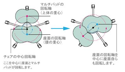 タシットチェア/ジャイロ・ムーブメント機構