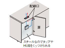 特徴 デスク配線 両袖デスク
