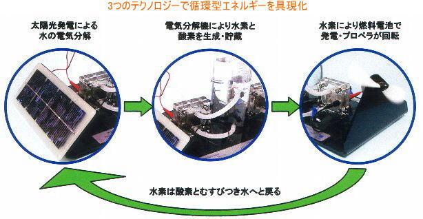 「燃料電池」を使った循環型エネルギー学習!