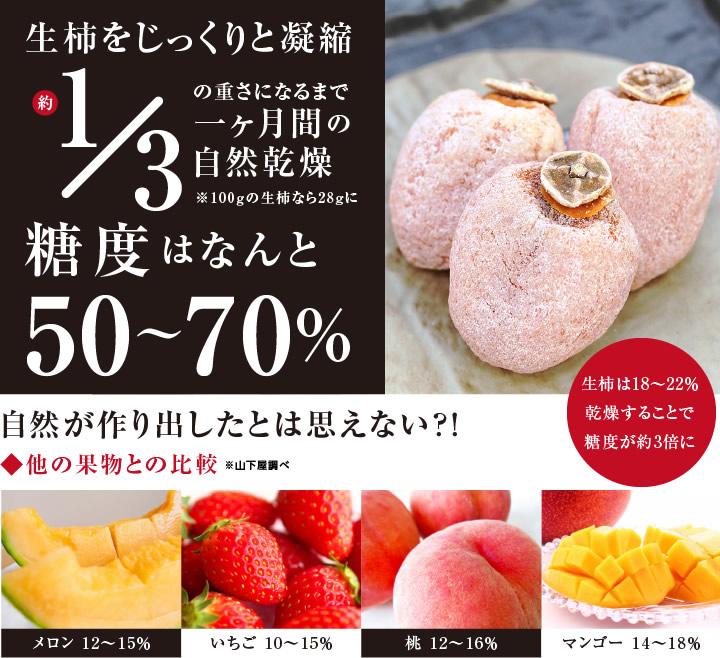 生柿をじっくりと凝縮。糖度はなんと50度以上