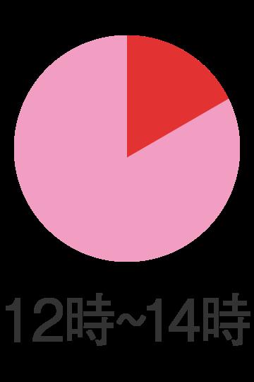 12時〜14時