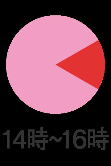 14時〜16時