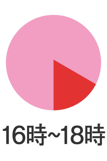 16時〜18時