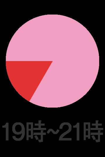 19時〜21時