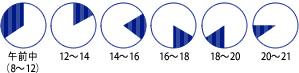 [午前中][12:00〜14:00][14:00〜16:00][16:00〜18:00][18:00〜20:00][20:00〜21:00]