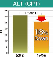 ALT(GPT)
