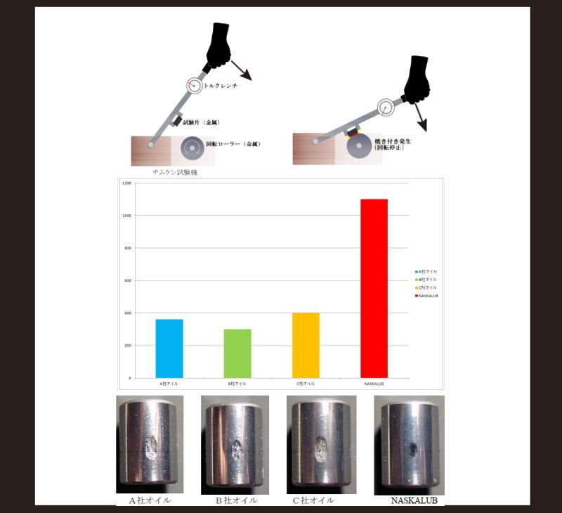 超極圧潤滑剤NASKALUBナスカルブシリーズ 超高性能潤滑剤 化研産業