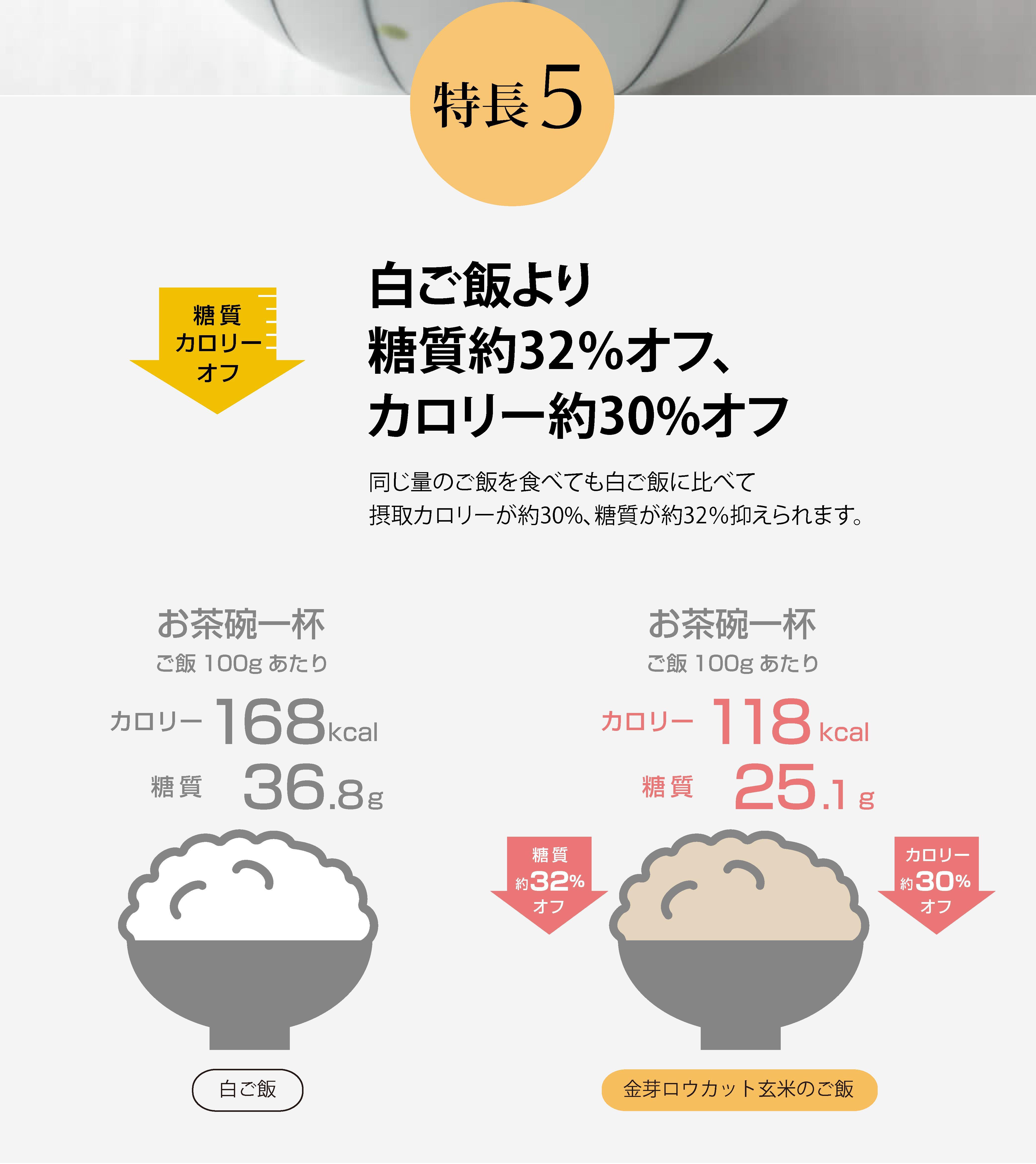 金芽ロウカット玄米の特長5