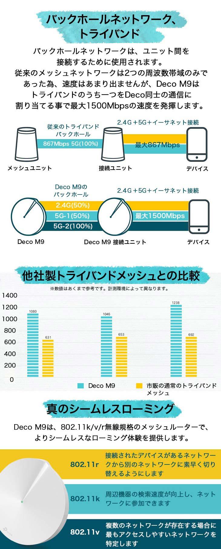 Deco M9 Plus