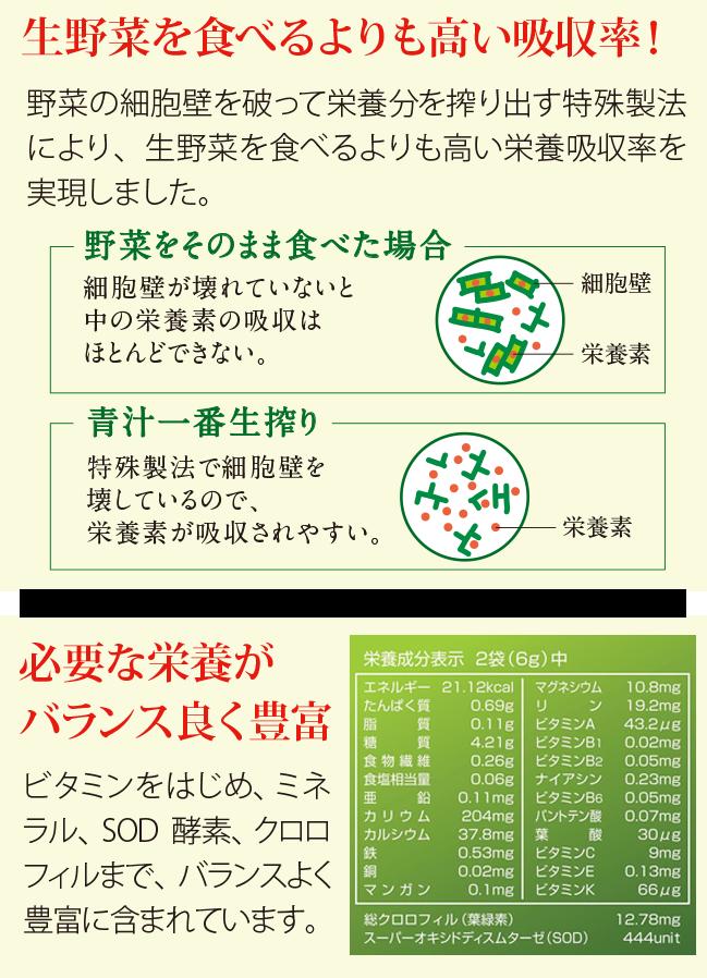 生野菜を食べるよりも高い栄養吸収率