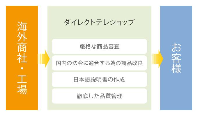 海外商社・工場 → ダイレクトテレショップ:厳格な商品審査・国内の法令に適合する為の商品改良・日本語説明書の作成・徹底した品質管理 → お客様