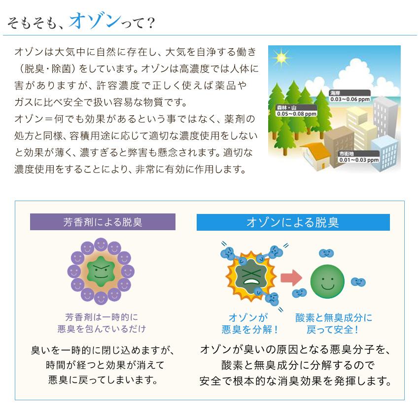 オゾンが悪臭を分解し、さんさと無臭成分に戻すから安全で根本的な消臭効果を発揮します。