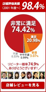 店舗評価実績 98.4%