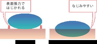 メディックウォーター 100ml/pH12/アルカリ還元水/消臭/安心/安全/除菌/マイナスイオン/無添加/ミネラル