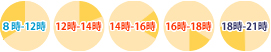 配送時間帯 午前:8時〜14時/14時〜16時/16時〜18時/18時〜21時