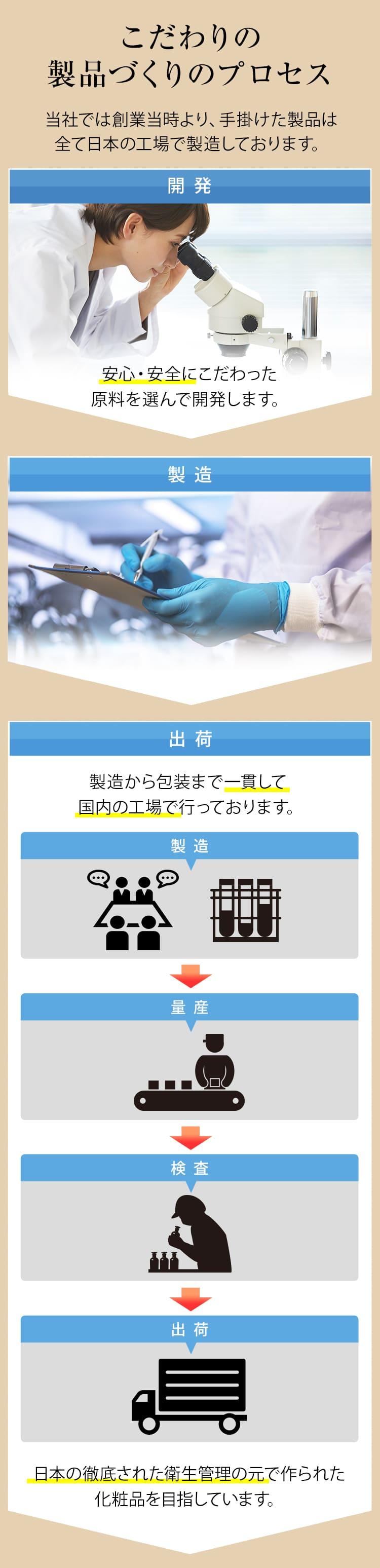 こだわりの製品づくりのプロセス 当社では創業当時より、手掛けた製品は全て日本の工場で製造しております。