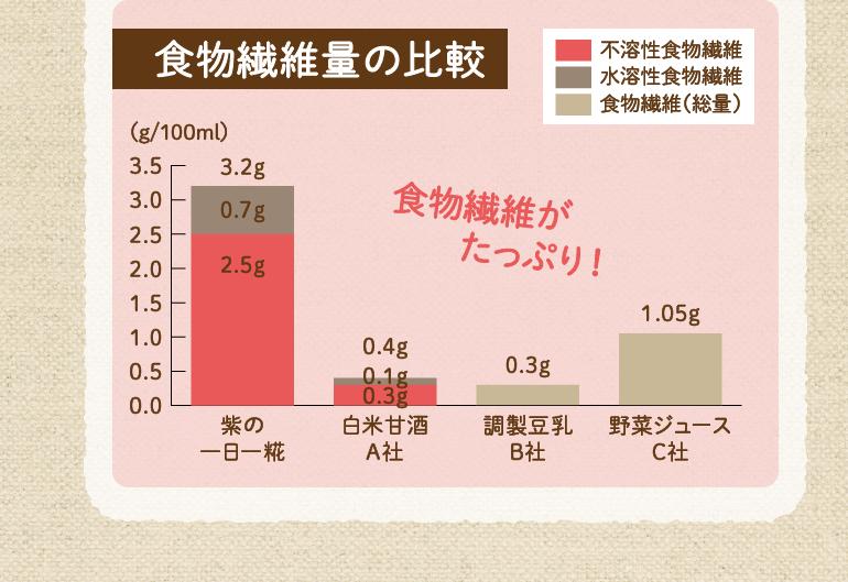 食物繊維量の比較